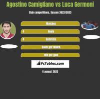 Agostino Camigliano vs Luca Germoni h2h player stats