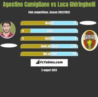 Agostino Camigliano vs Luca Ghiringhelli h2h player stats