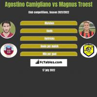 Agostino Camigliano vs Magnus Troest h2h player stats