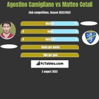 Agostino Camigliano vs Matteo Cotali h2h player stats