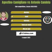 Agostino Camigliano vs Antonio Candela h2h player stats