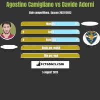 Agostino Camigliano vs Davide Adorni h2h player stats