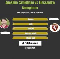 Agostino Camigliano vs Alessandro Buongiorno h2h player stats
