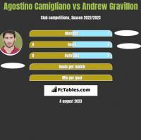 Agostino Camigliano vs Andrew Gravillon h2h player stats