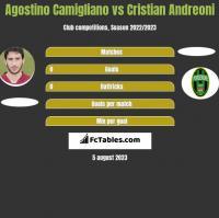 Agostino Camigliano vs Cristian Andreoni h2h player stats