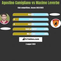 Agostino Camigliano vs Maxime Leverbe h2h player stats
