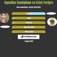 Agostino Camigliano vs Erick Ferigra h2h player stats
