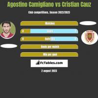 Agostino Camigliano vs Cristian Cauz h2h player stats