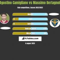 Agostino Camigliano vs Massimo Bertagnoli h2h player stats