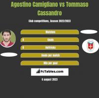 Agostino Camigliano vs Tommaso Cassandro h2h player stats