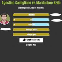 Agostino Camigliano vs Mardochee Nzita h2h player stats