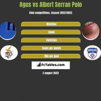 Agus vs Albert Serran h2h player stats
