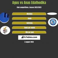 Agus vs Anas Edathodika h2h player stats