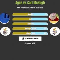 Agus vs Carl McHugh h2h player stats