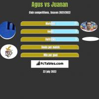 Agus vs Juanan h2h player stats