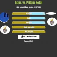 Agus vs Pritam Kotal h2h player stats