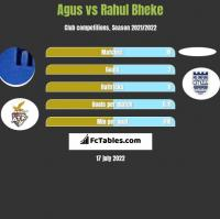 Agus vs Rahul Bheke h2h player stats