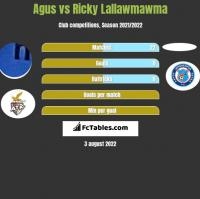 Agus vs Ricky Lallawmawma h2h player stats
