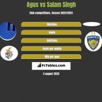 Agus vs Salam Singh h2h player stats
