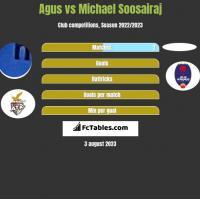 Agus vs Michael Soosairaj h2h player stats