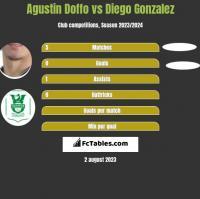 Agustin Doffo vs Diego Gonzalez h2h player stats