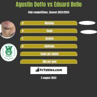 Agustin Doffo vs Eduard Bello h2h player stats