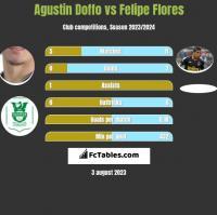 Agustin Doffo vs Felipe Flores h2h player stats