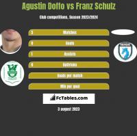Agustin Doffo vs Franz Schulz h2h player stats