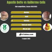 Agustin Doffo vs Guillermo Celis h2h player stats