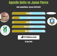 Agustin Doffo vs Jason Flores h2h player stats