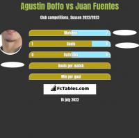 Agustin Doffo vs Juan Fuentes h2h player stats