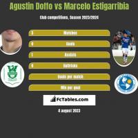 Agustin Doffo vs Marcelo Estigarribia h2h player stats