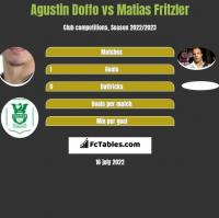 Agustin Doffo vs Matias Fritzler h2h player stats