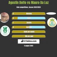 Agustin Doffo vs Mauro Da Luz h2h player stats