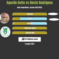 Agustin Doffo vs Alexis Rodrigues h2h player stats