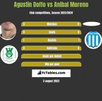 Agustin Doffo vs Anibal Moreno h2h player stats