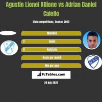 Agustin Lionel Allione vs Adrian Daniel Calello h2h player stats