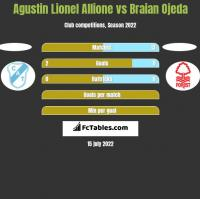 Agustin Lionel Allione vs Braian Ojeda h2h player stats