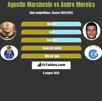 Agustin Marchesin vs Andre Moreira h2h player stats