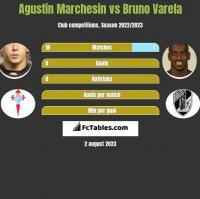 Agustin Marchesin vs Bruno Varela h2h player stats