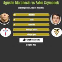 Agustin Marchesin vs Fabio Szymonek h2h player stats