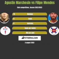Agustin Marchesin vs Filipe Mendes h2h player stats