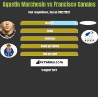 Agustin Marchesin vs Francisco Canales h2h player stats
