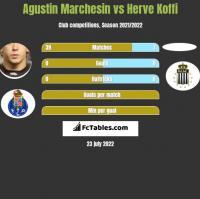 Agustin Marchesin vs Herve Koffi h2h player stats