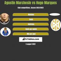 Agustin Marchesin vs Hugo Marques h2h player stats