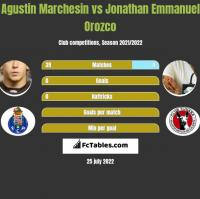 Agustin Marchesin vs Jonathan Emmanuel Orozco h2h player stats