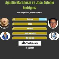 Agustin Marchesin vs Jose Antonio Rodriguez h2h player stats