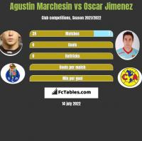 Agustin Marchesin vs Oscar Jimenez h2h player stats