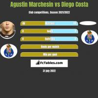 Agustin Marchesin vs Diego Costa h2h player stats