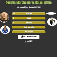 Agustin Marchesin vs Rafael Aflalo h2h player stats